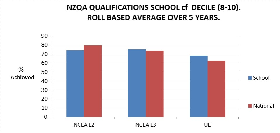 NCEA graph May 2020